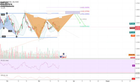 EURUSD: EURUSD GARTLEY PATTERN ARMONICO
