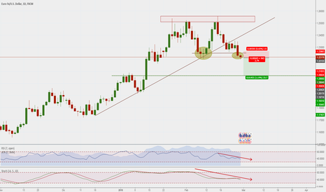 EURUSD: double top