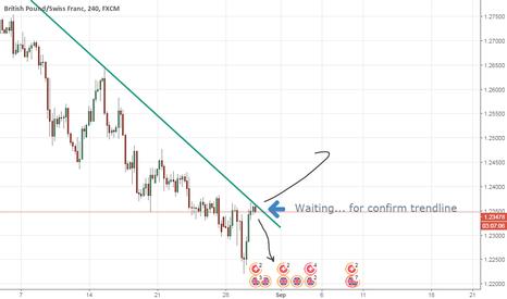 GBPCHF: Let we see, So far trend still SHORT