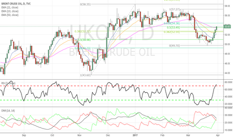 UKOIL: Crude - Price at former support