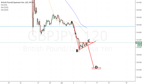 GBPJPY: Potential Short GBPJPY
