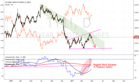 TY1!: US Treasury Futures : Short Squeeze over