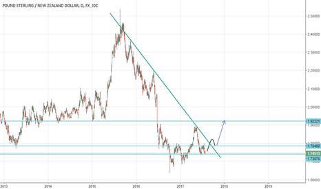 GBPNZD: GBPNZD DAILY LONG