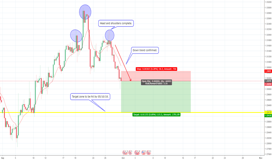 GBPUSD: Our looks on GBP/USD.