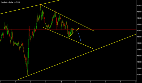 EURUSD: WAIT FOR BREAK. **SHORT** EURUSD