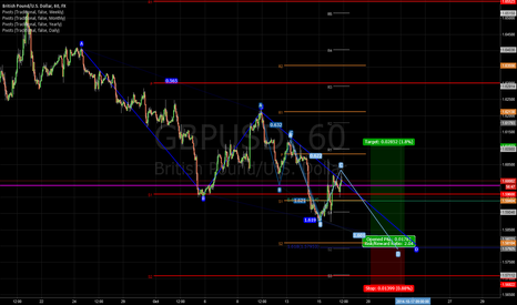 GBPUSD: Emerging 3-Drives within larger ABCD Pattern