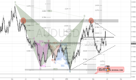 AUDUSD: AUDUSD | 1D | UNDECIDED | TRINGLE PATTERN
