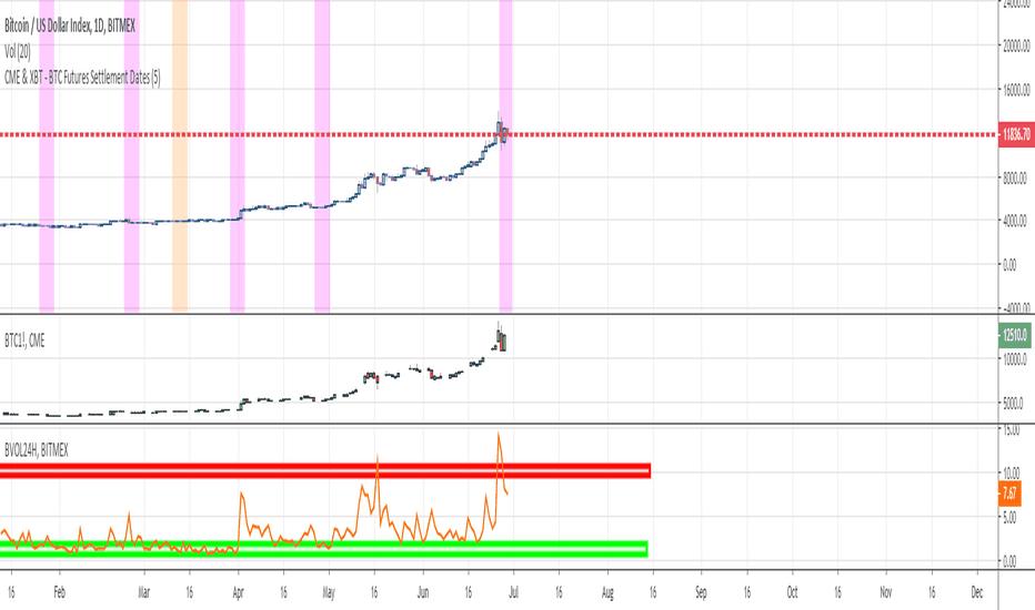 CME — Indicators and Signals — TradingView — UK
