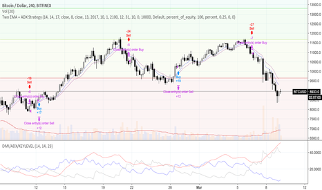 BTCUSD: Two EMA + ADX Strategy by @tekolo