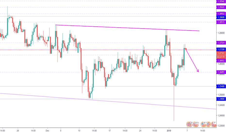 GBPUSD: GBP/USD potential sell