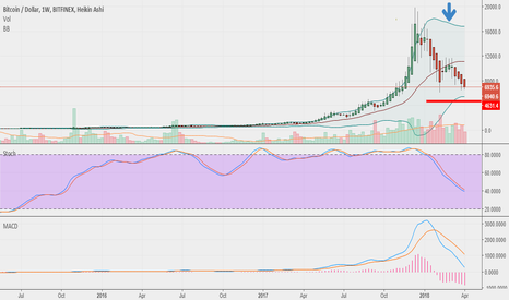 BTCUSD: Was I correct or was I wrong? Evidence I was right. Bitcoin, etc