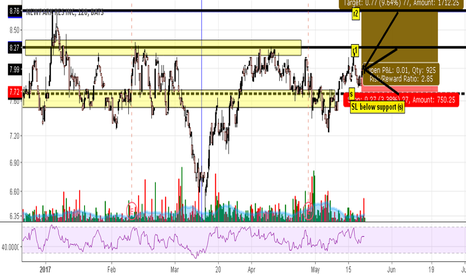 NR: Newpark Res (NR) long setup, sl at 7.65