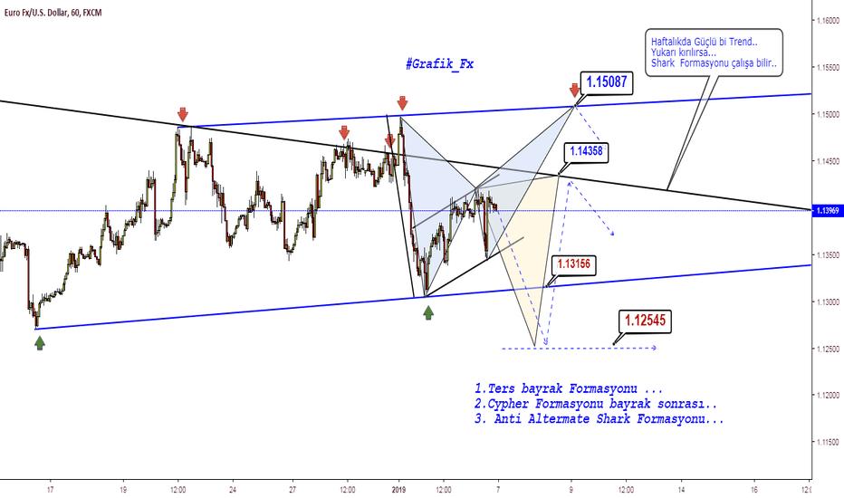 EURUSD: ERU/USD..Destek direnç ve Formasyon üçgeni...