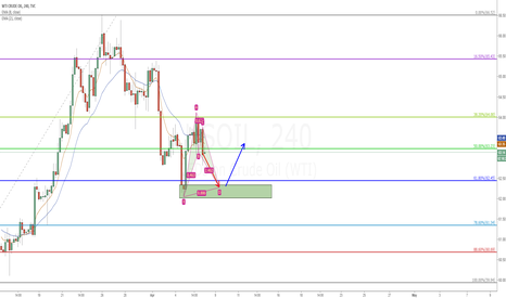 USOIL: USOIL 0.618 and demand zone and bat pattern combination