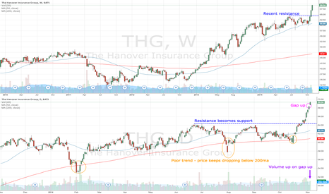THG: THG gaps up for short term opportunity