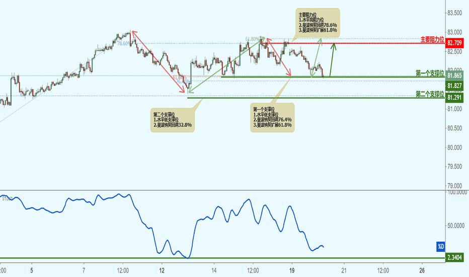 AUDJPY: AUDJPY 澳元兑日元(1小时图)-接近支撑位,反弹上涨!