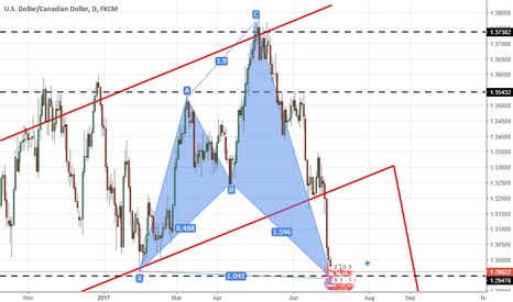 USDCAD: going to be intrested