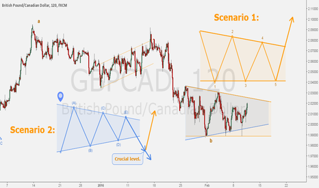 GBPCAD: GBPCAD - Consolidation at key level: forecasting two scenarios.