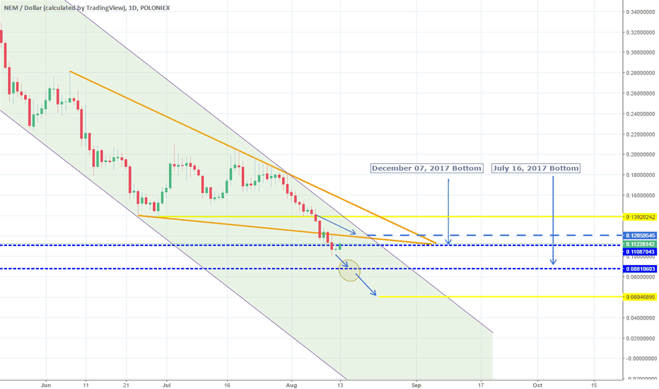 XEMUSD: Target hit. Channel Down continuation. Short.