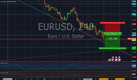 EURUSD: EUR/USD: bearish trend remains intact.
