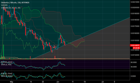 OMGBTC: OMG another leg up sooner than later