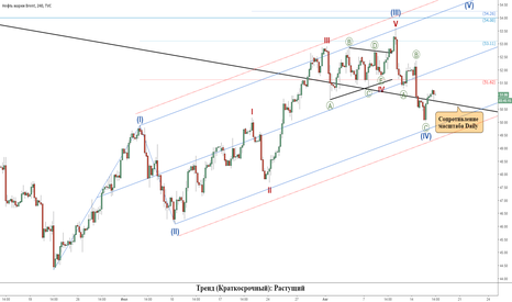 UKOIL: Нефть (Brent): Растущий тренд актуален