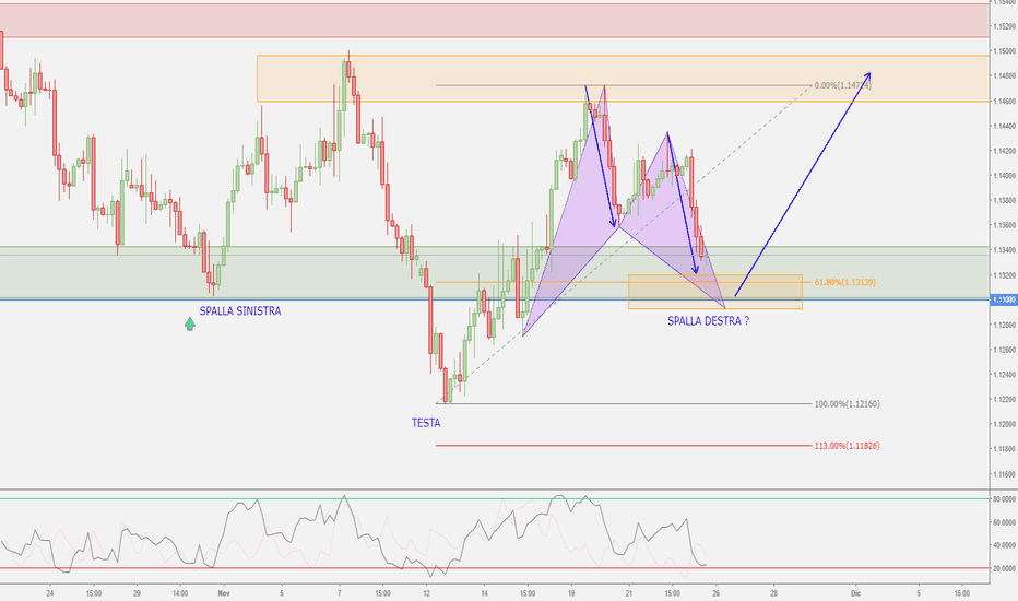 EURUSD: EUR/USD - Video Analisi - Possibile Testa e Spalle e...