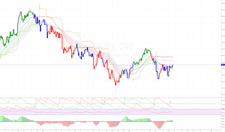 EURJPY: EURJPY 1D to 4H