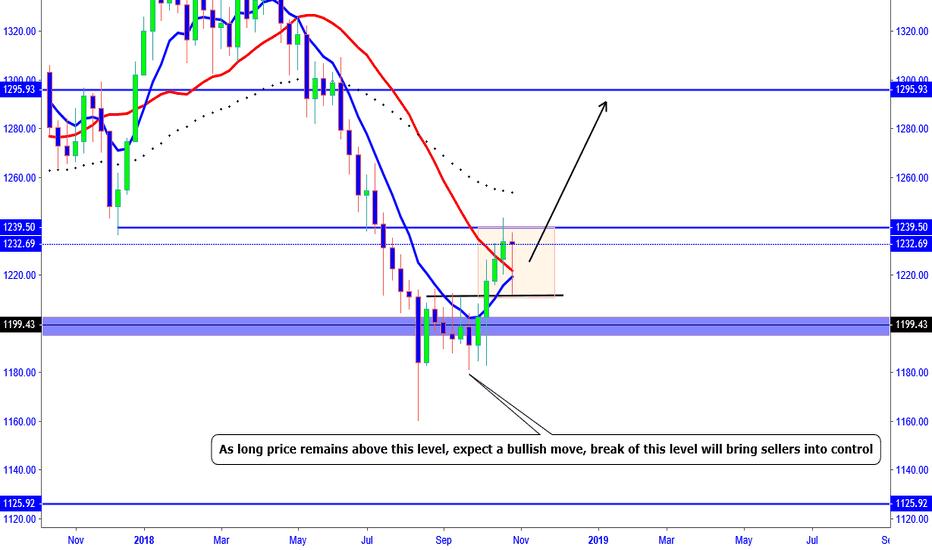 XAUUSD: XAU/USD  - Bullish outlook