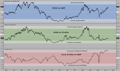 INDU/GDP: Market Valuations using DJIA, GDP and Corporate Profits