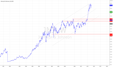 JNJ: JNJ - Weekly - Long-time Idea
