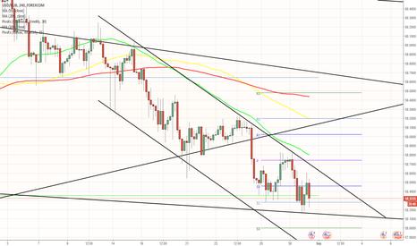 USDRUB: USD/RUB prepares for a surge