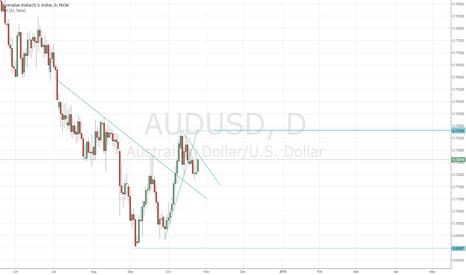 AUDUSD: AUSUSD Forming sideway downtrend range.