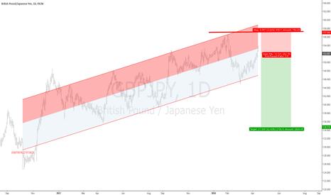 GBPJPY: Standard Deviation Channel Uptrend