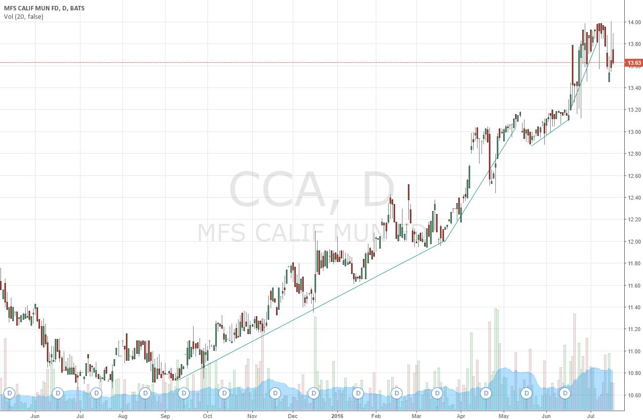 uptrend CCA california municipal funds