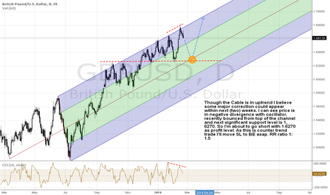 GBPUSD: Short the Cable correction