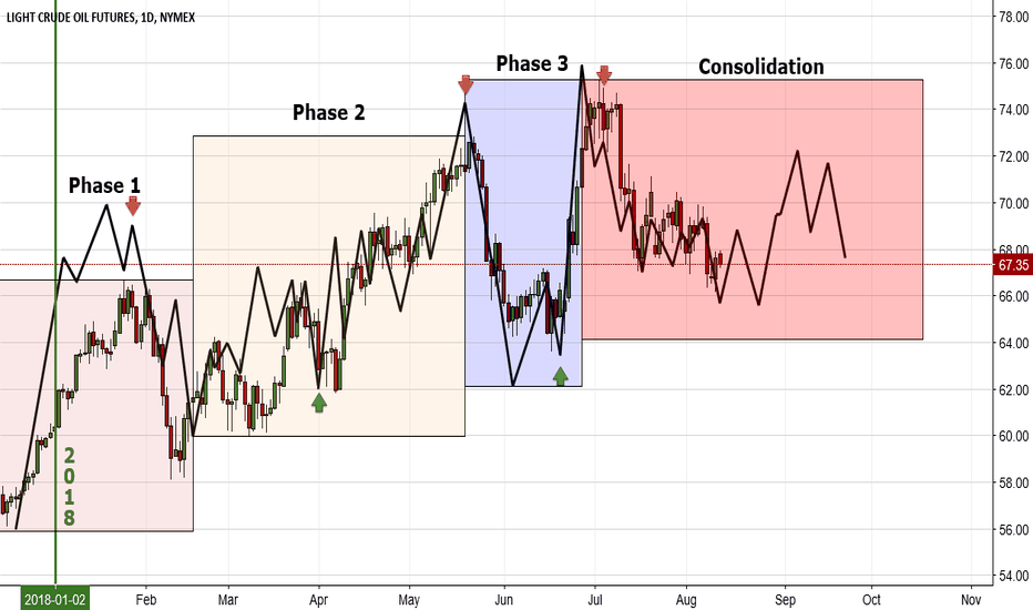 CL1!: Cycles on Crude Oil