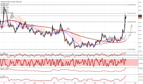 W1!: Can Wheat hold these highs?