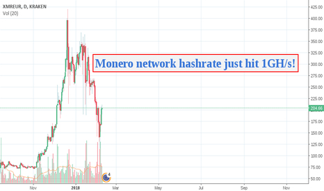 XMREUR: Monero network hashrate just hit 1GH/s!