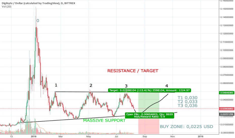 DGBUSD: Chance to buy DGB and take 100+% profit. Don't miss this chance.
