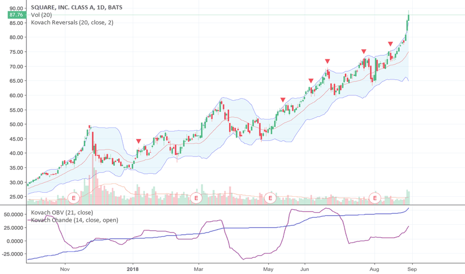 SQ: Square is Ripping!  But Don't Buy out of FOMO...