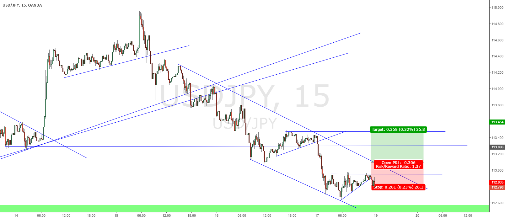 USDJPY Updated Breakout