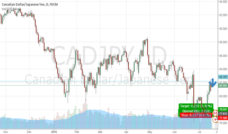 CADJPY: SELL TP 78.50