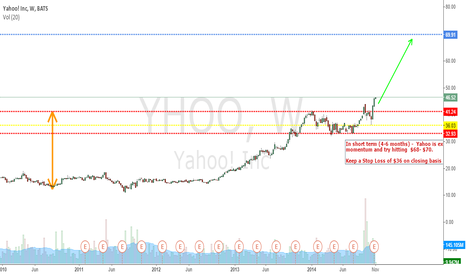 YHOO: Yahoo...Round Bottom / Cup and Handle....Target $68 in short ter