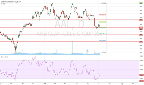 AAL: AAL sitting on support