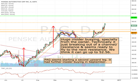 PAG: PAG- Long from support or at the break of resistance.