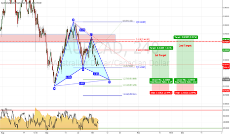 AUDCAD: AUD/CAD: Potential Bullish Gartley Pattern (4H Chart)