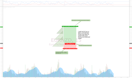 EURNZD: Rare tree pattern @ EURNZD with awesome risk/enjoy ratio!
