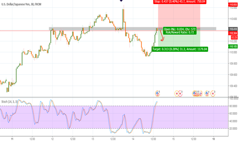 USDJPY: usdjpy good to sell