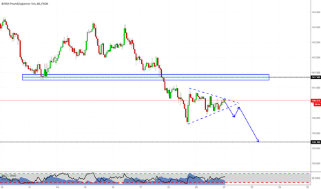 GBPJPY: Trend Continuation Pattern?
